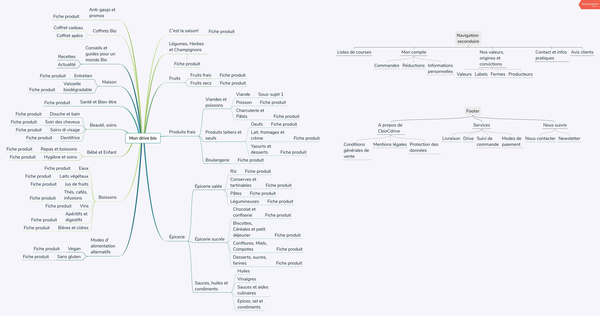 Refonte arborescence d'un site e-commerce prestashop